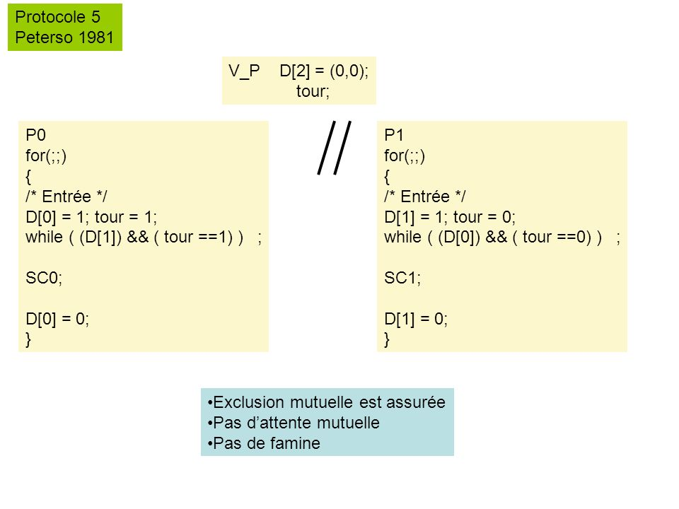 Protocole 5 Peterso 1981. V_P D[2] = (0,0); tour; P0. for(;;) { /* Entrée */ D[0] = 1; tour = 1;